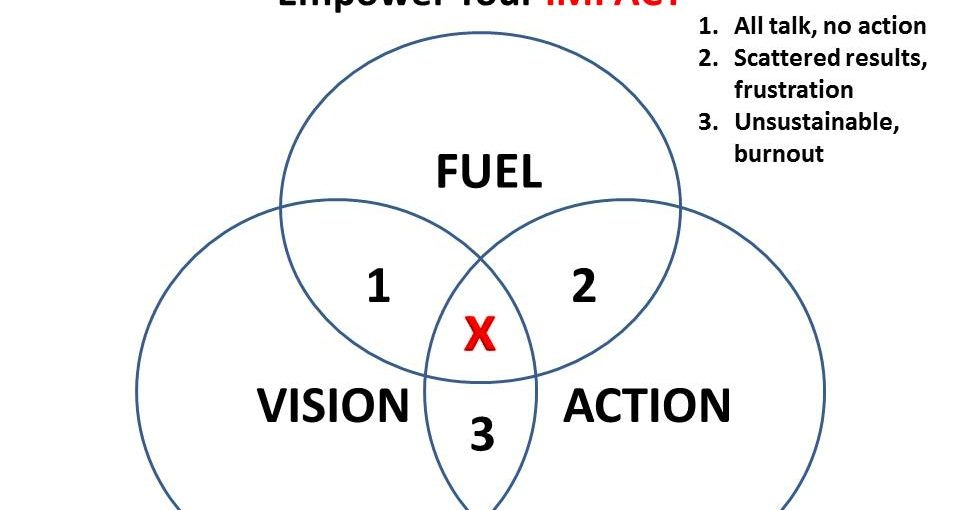 3 Steps to High Impact Leadership: See it. Be it. Do it.
